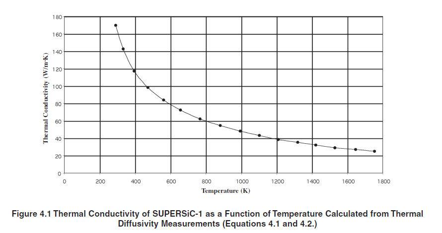 Thermal conductivity graph